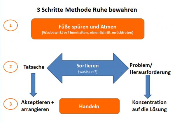 3_Schritte_Methode_Ruhe_bewahren-600x418